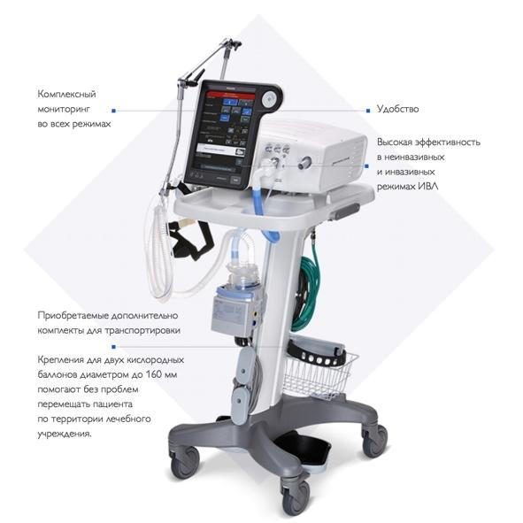 Аппарат искусcтвенной вентиляции легких, аппарат ИВЛ Respironics V680